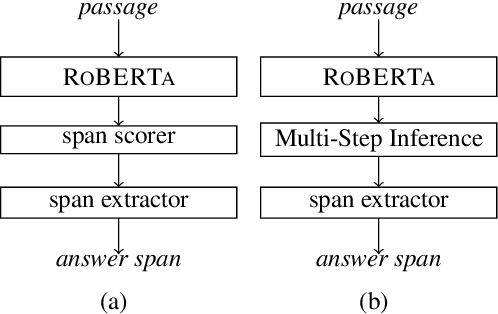 Figure 3 for Multi-Step Inference for Reasoning Over Paragraphs
