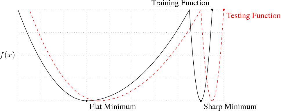 Figure 1 for On Large-Batch Training for Deep Learning: Generalization Gap and Sharp Minima