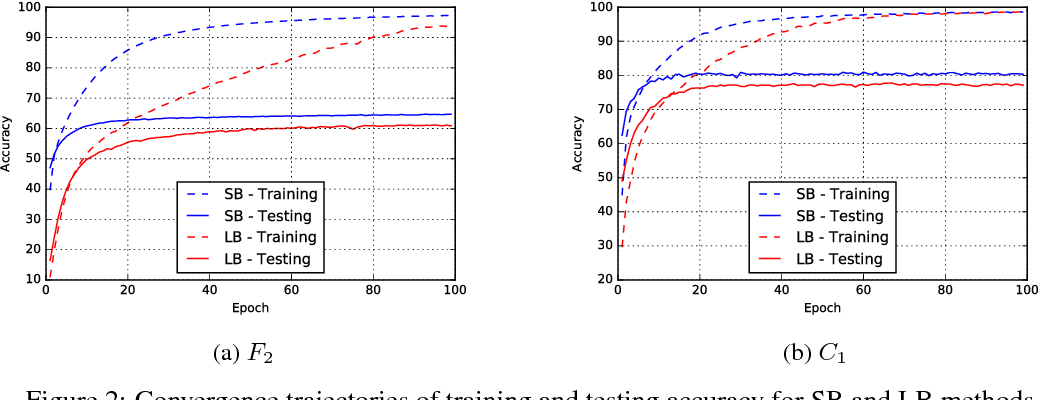 Figure 3 for On Large-Batch Training for Deep Learning: Generalization Gap and Sharp Minima