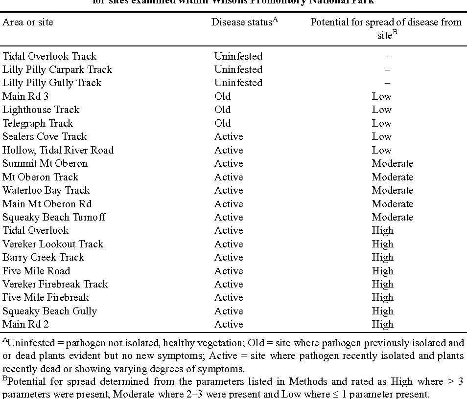 Table 4. The disease status and potential for the spread of disease caused by Phytophthora cinnamomi for sites examined within Wilsons Promontory National Park