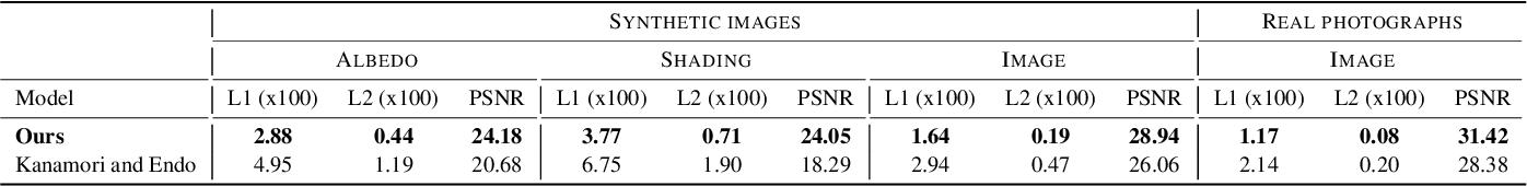 Figure 2 for Single-image Full-body Human Relighting