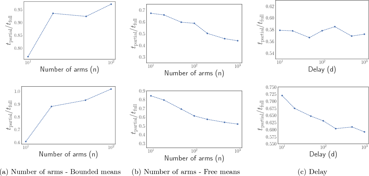 Figure 1 for Best arm identification in multi-armed bandits with delayed feedback