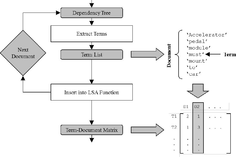 Figure 3-3 from COMPUTATIONAL REPRESENTATION OF LINGUISTIC