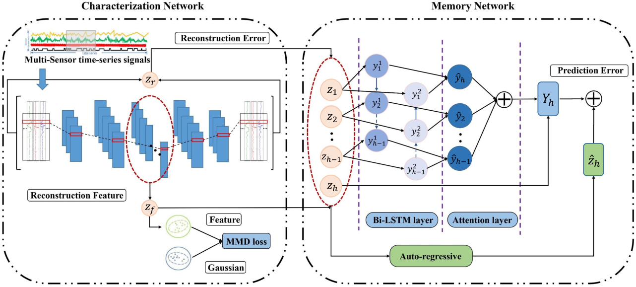 Figure 1 for Unsupervised Deep Anomaly Detection for Multi-Sensor Time-Series Signals