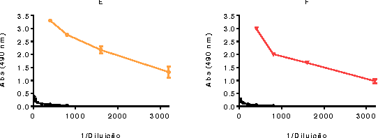 Figure 2 – Specific reactivity of anti-T.cruzi (in orange) and anti-T. b. brucei (in red) polyclonal antibodies produced against the respective extracts. A – Trypanosoma cruzi Y; B – Trypanosoma brucei brucei; Negative controls represented in black.