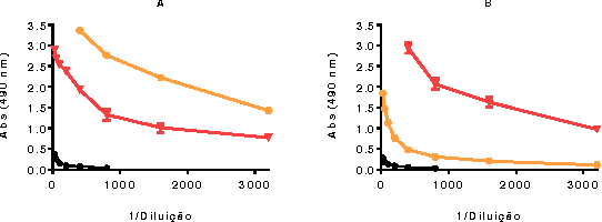 Figure 4 – Specific and cross-reactivity of anti-T. cruzi (in orange) and anti-T. b. brucei (in red) polyclonal antibodies