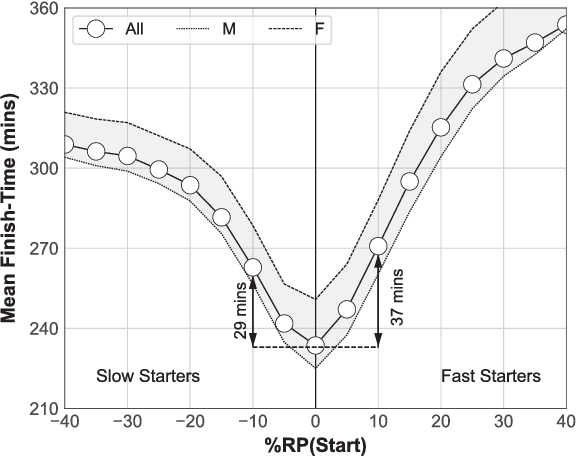 Figure 10 from Fast starters and slow finishers: A large