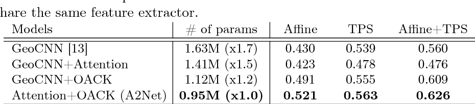 Figure 4 for Attentive Semantic Alignment with Offset-Aware Correlation Kernels