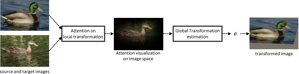 Figure 1 for Attentive Semantic Alignment with Offset-Aware Correlation Kernels