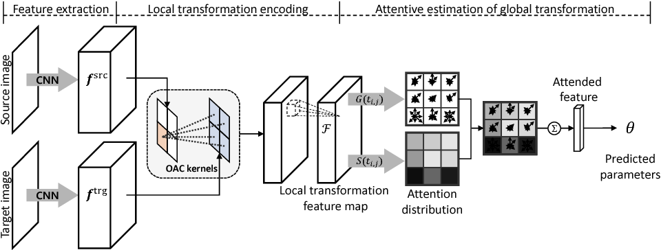 Figure 3 for Attentive Semantic Alignment with Offset-Aware Correlation Kernels