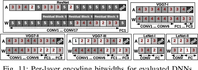 Figure 3 for CodeX: Bit-Flexible Encoding for Streaming-based FPGA Acceleration of DNNs