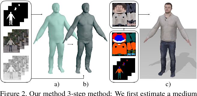Figure 1 for Detailed Human Avatars from Monocular Video
