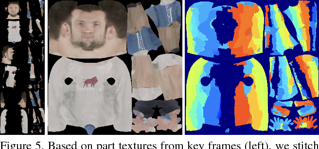 Figure 4 for Detailed Human Avatars from Monocular Video