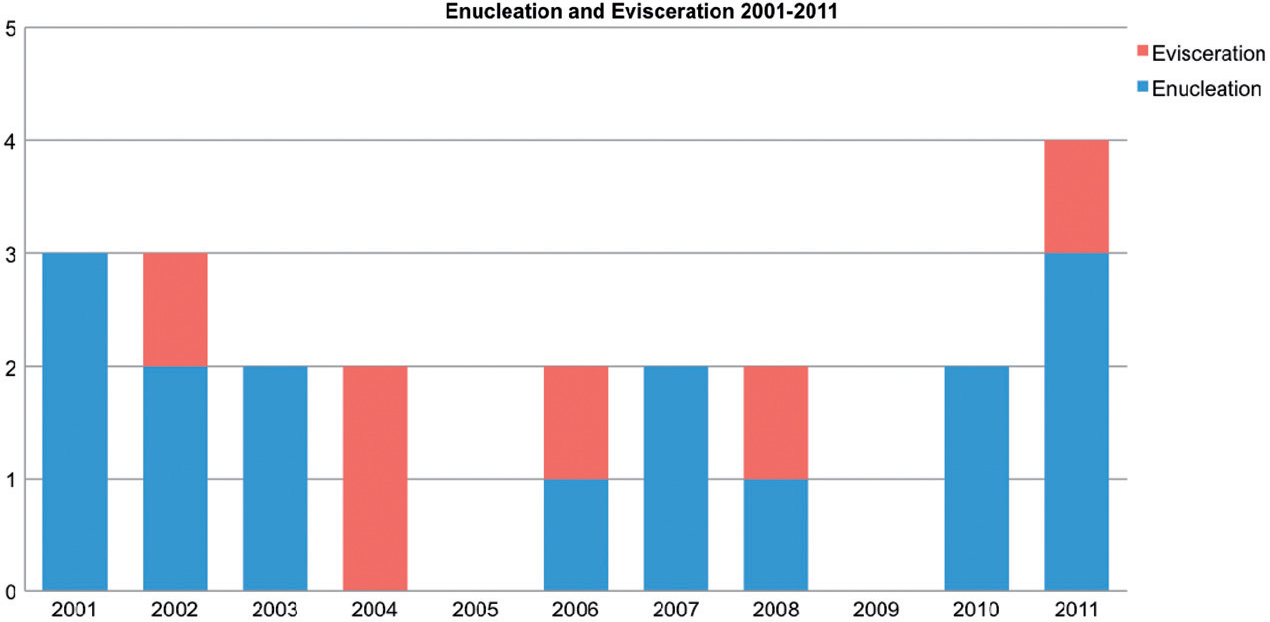 Figure 1 from Enucleation versus evisceration in ocular