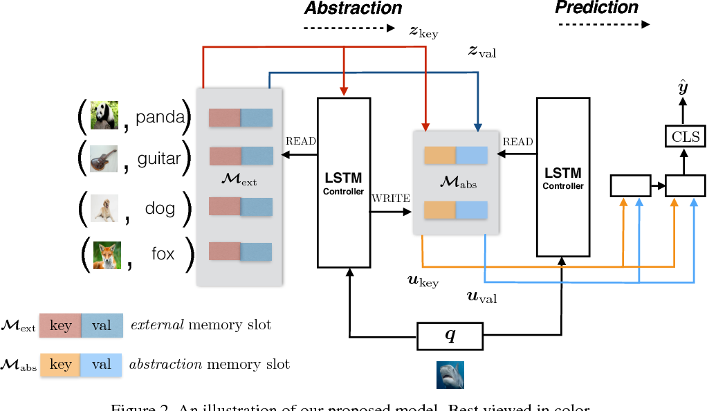 Figure 3 for Few-Shot Object Recognition from Machine-Labeled Web Images