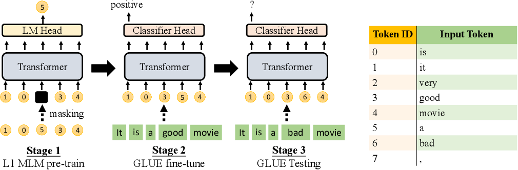 Figure 1 for On the Transferability of Pre-trained Language Models: A Study from Artificial Datasets