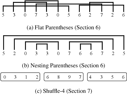 Figure 3 for On the Transferability of Pre-trained Language Models: A Study from Artificial Datasets
