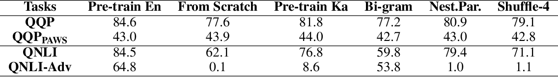 Figure 4 for On the Transferability of Pre-trained Language Models: A Study from Artificial Datasets