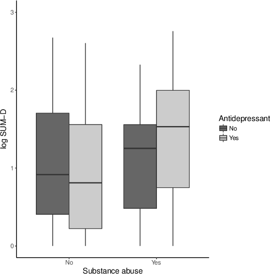 Figure 2 for Estimation and Optimization of Composite Outcomes