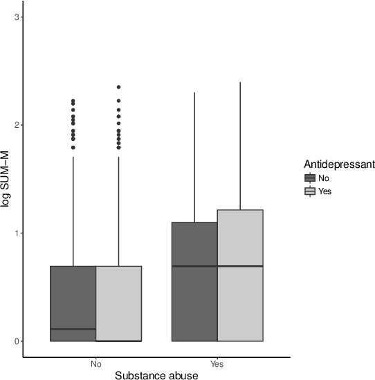 Figure 4 for Estimation and Optimization of Composite Outcomes