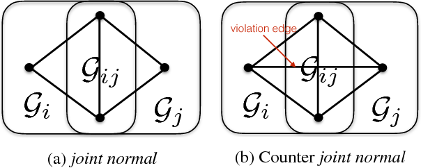 Figure 3 for Distributable Consistent Multi-Object Matching