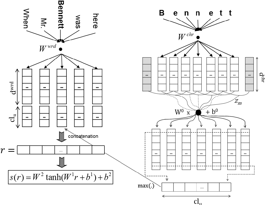 Figure 1 for Boosting Named Entity Recognition with Neural Character Embeddings