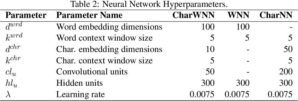 Figure 3 for Boosting Named Entity Recognition with Neural Character Embeddings