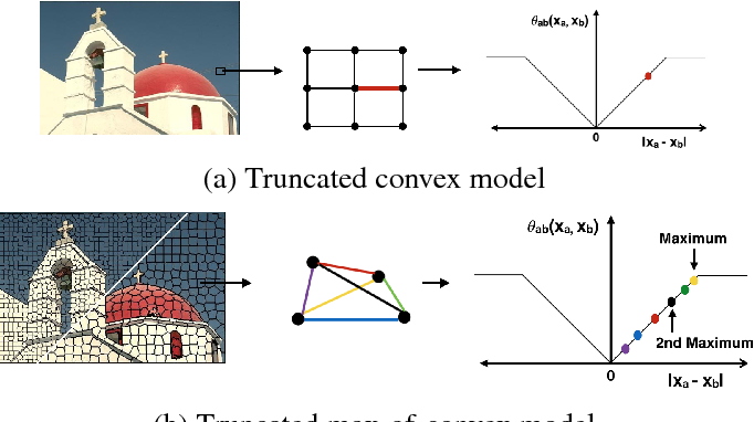 Figure 1 for Truncated Max-of-Convex Models
