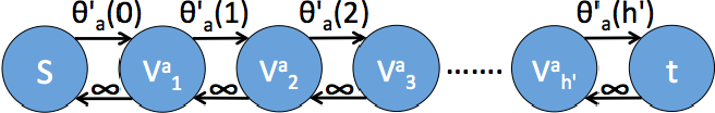 Figure 3 for Truncated Max-of-Convex Models