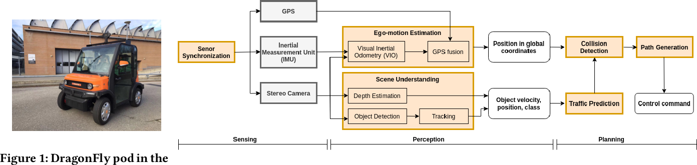 Figure 1 for On Designing Computing Systems for Autonomous Vehicles: a PerceptIn Case Study