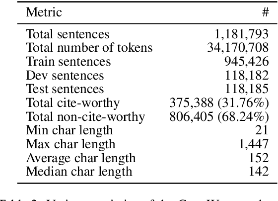 Figure 3 for CiteWorth: Cite-Worthiness Detection for Improved Scientific Document Understanding