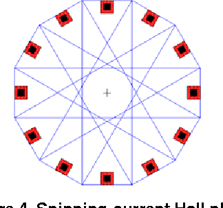 Figure 4 from Smart silicon sensors - examples of Hall-effect