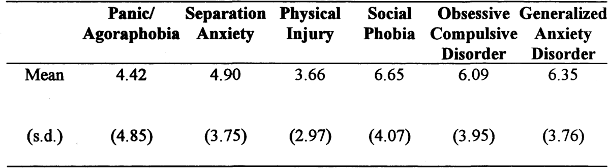 Table 1 from Anxiety in High-Functioning Children with ...