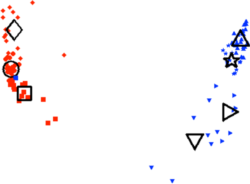 Figure 4 for Partition Decomposition for Roll Call Data