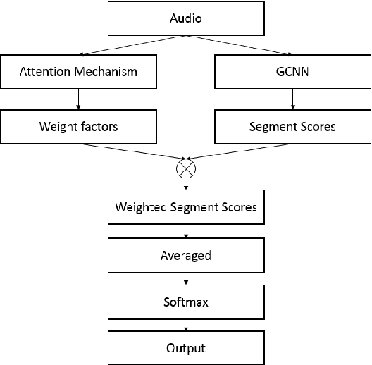 Figure 1 for SAM-GCNN: A Gated Convolutional Neural Network with Segment-Level Attention Mechanism for Home Activity Monitoring