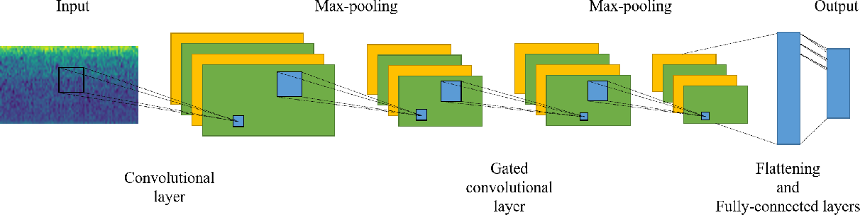 Figure 2 for SAM-GCNN: A Gated Convolutional Neural Network with Segment-Level Attention Mechanism for Home Activity Monitoring