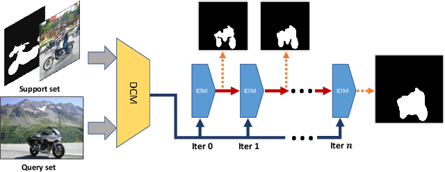 Figure 1 for CANet: Class-Agnostic Segmentation Networks with Iterative Refinement and Attentive Few-Shot Learning