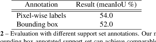 Figure 4 for CANet: Class-Agnostic Segmentation Networks with Iterative Refinement and Attentive Few-Shot Learning