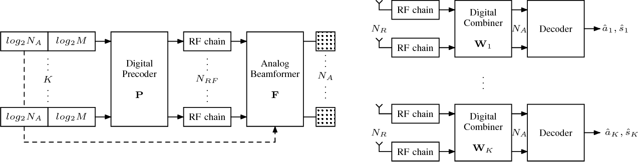 Hybrid beamforming with spatial modulation in multi-user massive