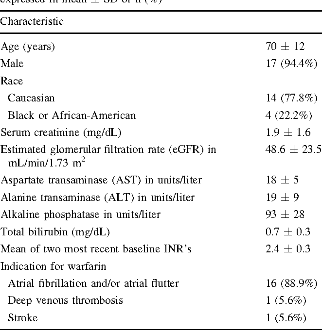 Table 1 Patient characteristics for all eligible patients (n = 18) expressed in mean ± SD or n (%)
