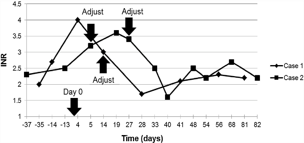 Fig. 2 Changes in the INR after the start of torsemide treatment in INR-increased cases. Day 0 denotes the day of torsemide initiation. The arrows with ''Adjust'' denote the dates that warfarin doses were adjusted for the respective patient cases