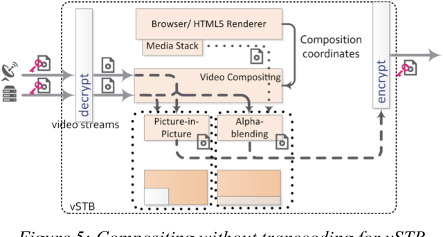 Figure 5 from Compositing without transcoding for H 265/HEVC in