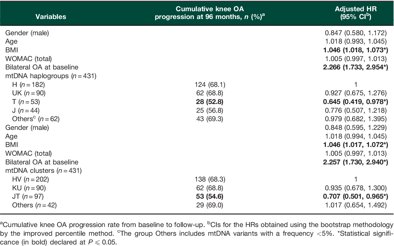 Table 2 from A replication study and meta-analysis of