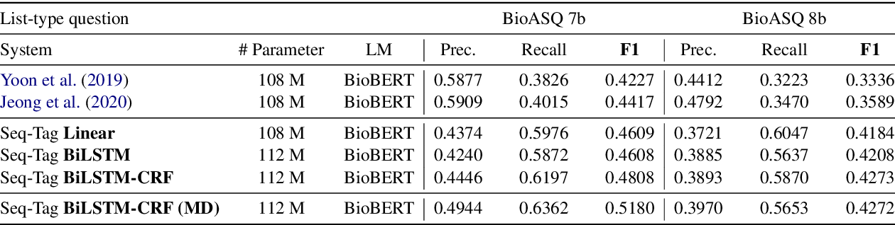 Figure 4 for Sequence Tagging for Biomedical Extractive Question Answering