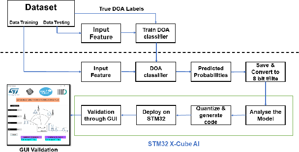 Figure 1 for Resource Constrained Neural Networks for 5G Direction-of-Arrival Estimation in Micro-controllers
