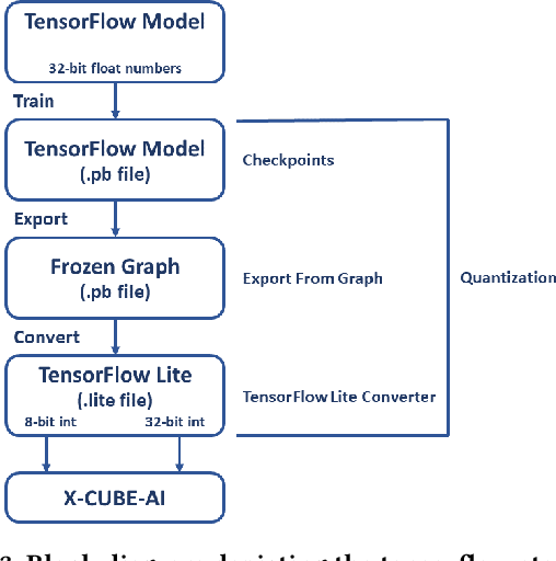 Figure 4 for Resource Constrained Neural Networks for 5G Direction-of-Arrival Estimation in Micro-controllers