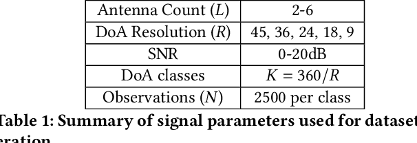 Figure 2 for Resource Constrained Neural Networks for 5G Direction-of-Arrival Estimation in Micro-controllers
