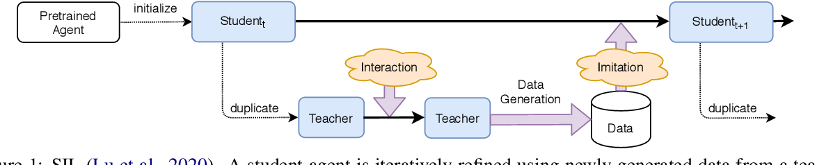 Figure 1 for Supervised Seeded Iterated Learning for Interactive Language Learning