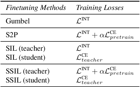 Figure 2 for Supervised Seeded Iterated Learning for Interactive Language Learning