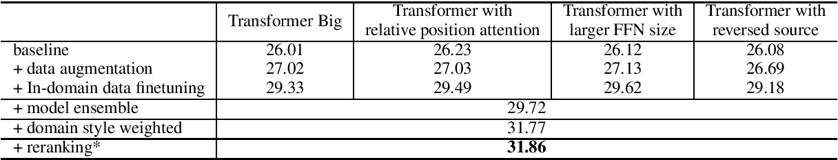 Figure 1 for DiDi's Machine Translation System for WMT2020